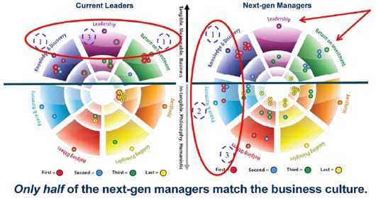 Current Leaders vs Next-gen Managers: Only half of the next-gen managers match the business culture.